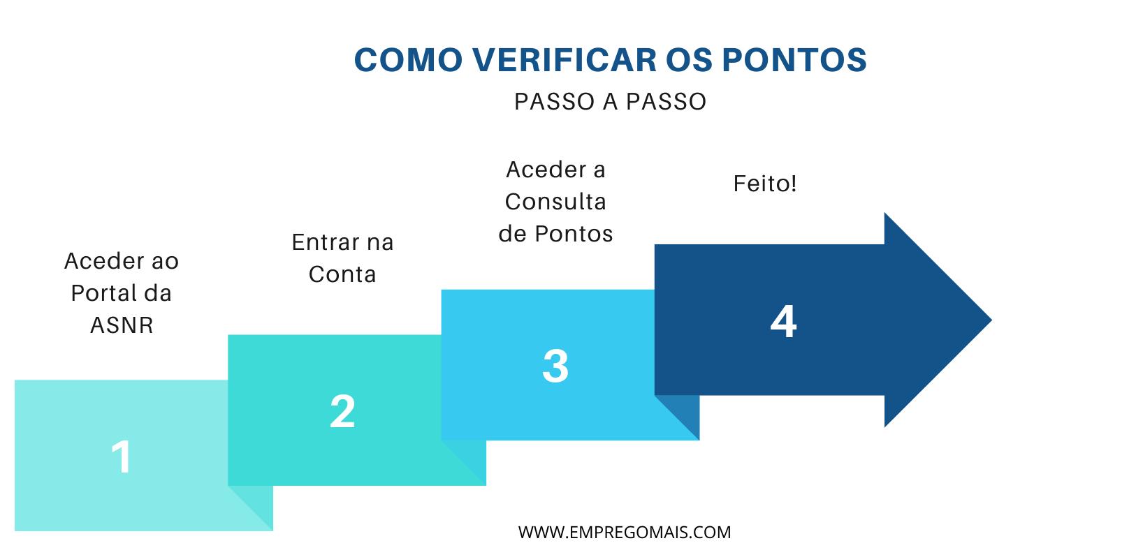 Consultar Pontos (Infográfico)